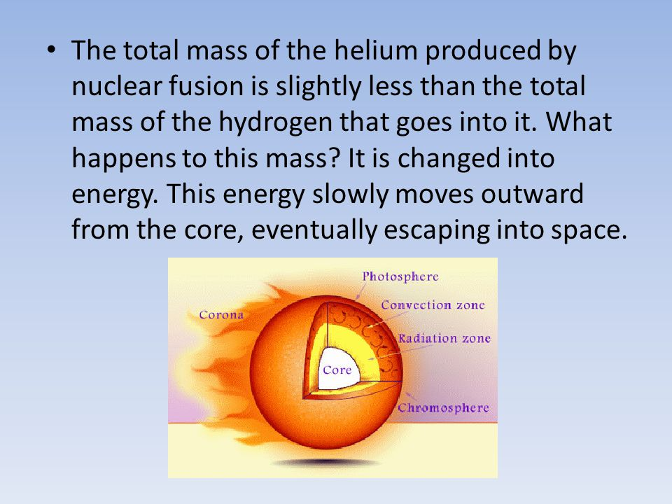 The total mass of the helium produced by nuclear fusion is slightly less than the total mass of the hydrogen that goes into it.