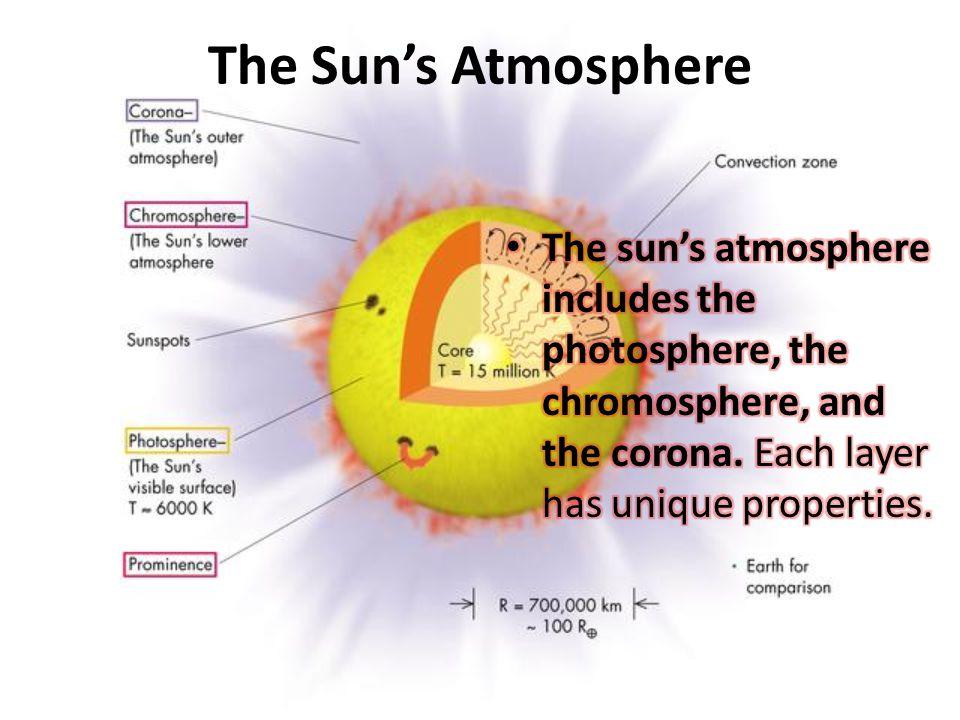 The Sun's Atmosphere The sun's atmosphere includes the photosphere, the chromosphere, and the corona.