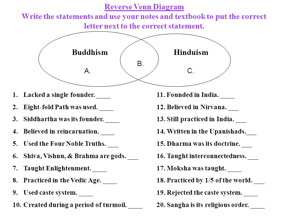 Reverse Venn Diagram Write the statements and use your notes and textbook to put the correct letter next to the correct statement.