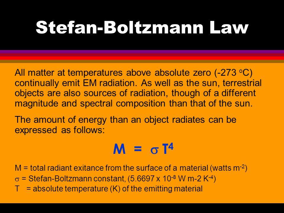 Stefan-Boltzmann Law M = s T4