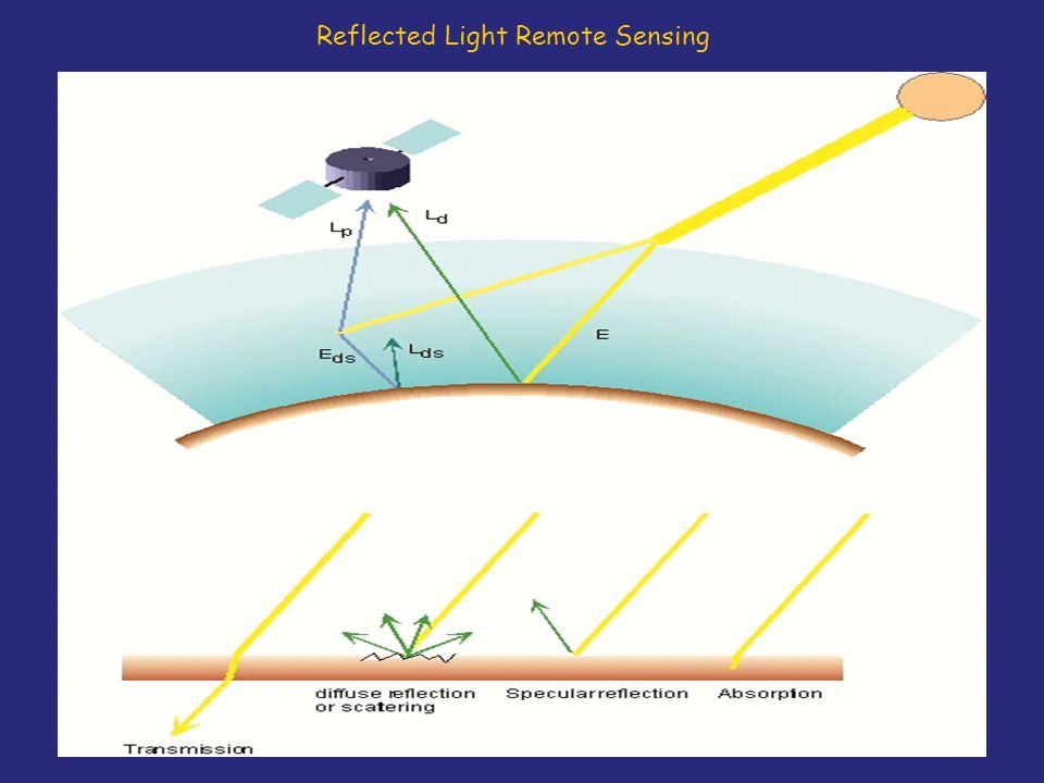 Reflected Light Remote Sensing