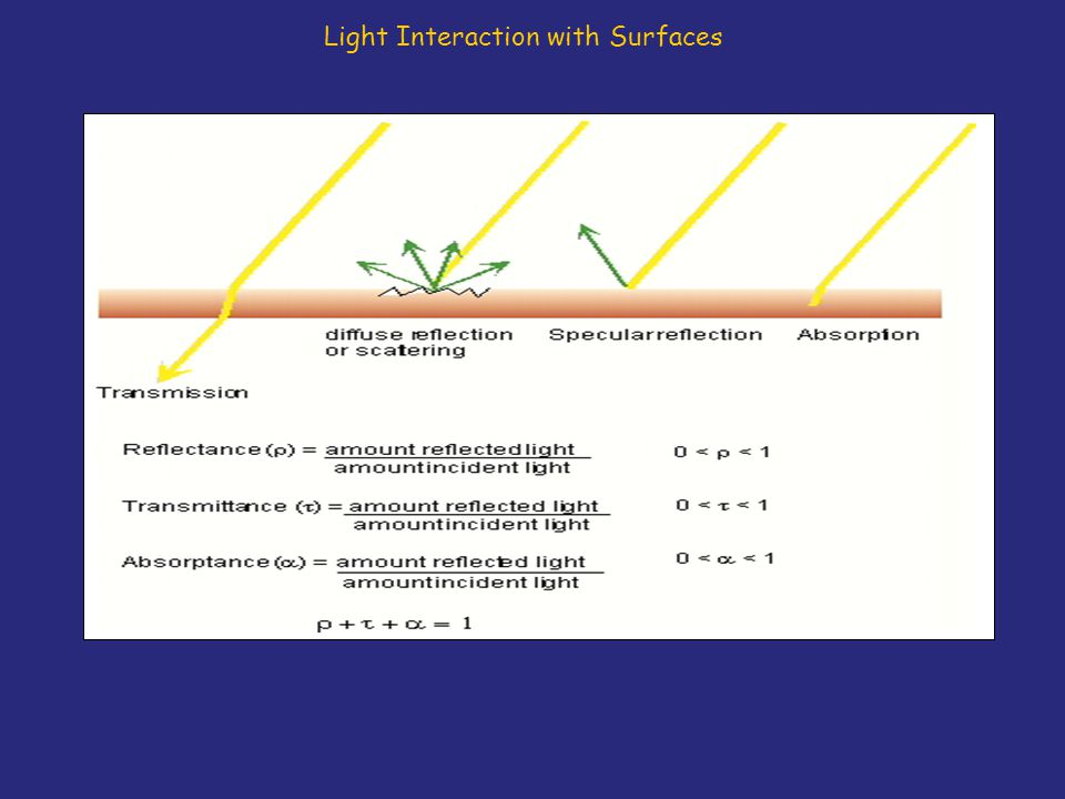 Light Interaction with Surfaces