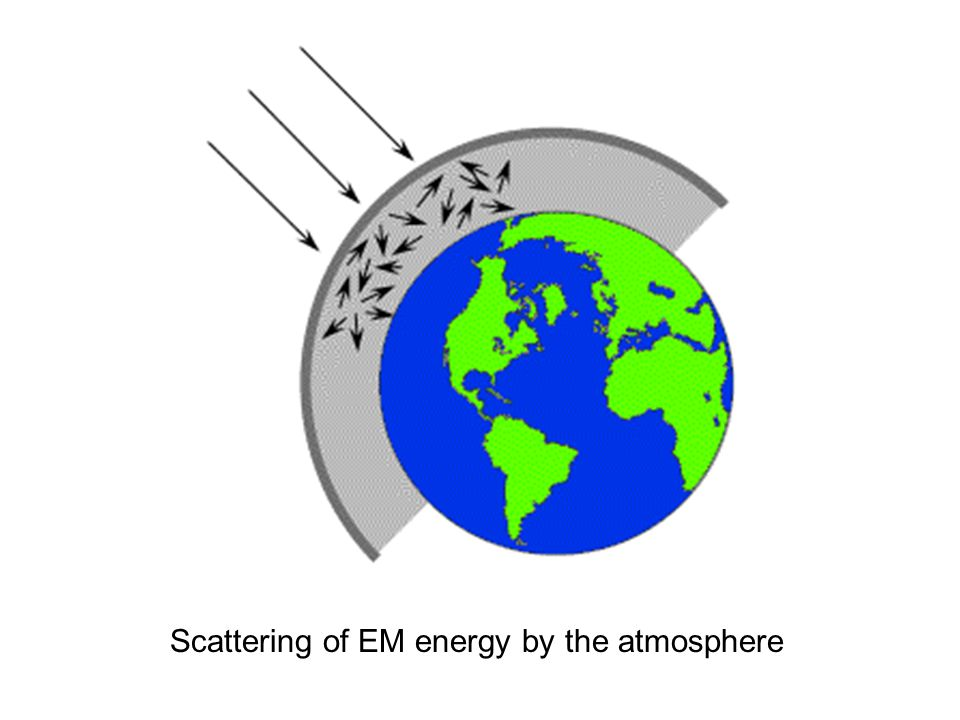 Scattering of EM energy by the atmosphere