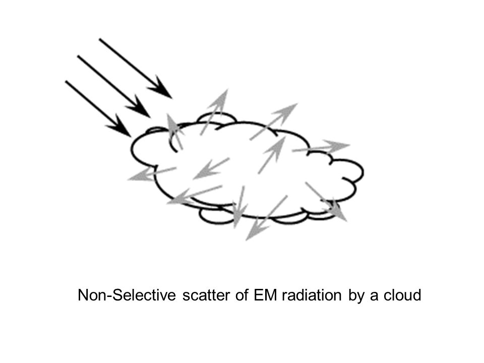 Non-Selective scatter of EM radiation by a cloud