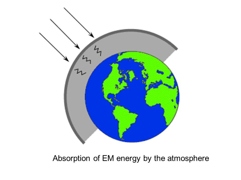 Absorption of EM energy by the atmosphere