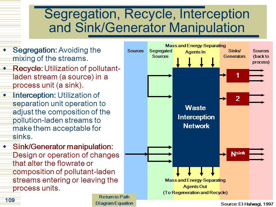 Segregation, Recycle, Interception and Sink/Generator Manipulation
