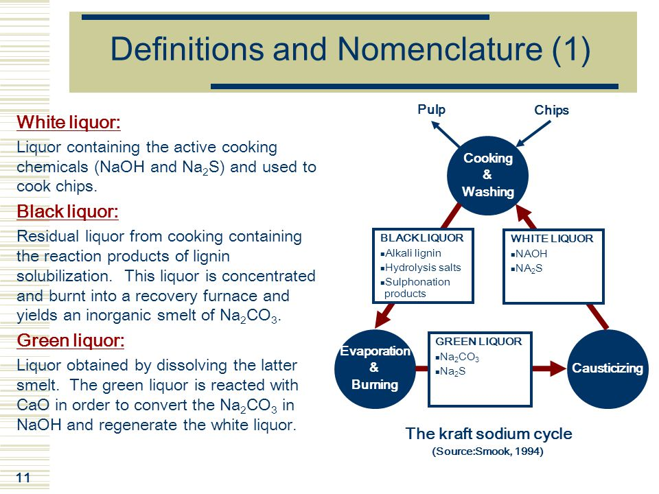 Definitions and Nomenclature (1)