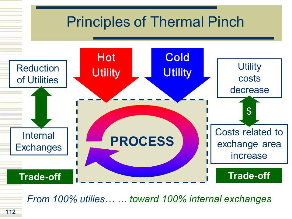 Principles of Thermal Pinch