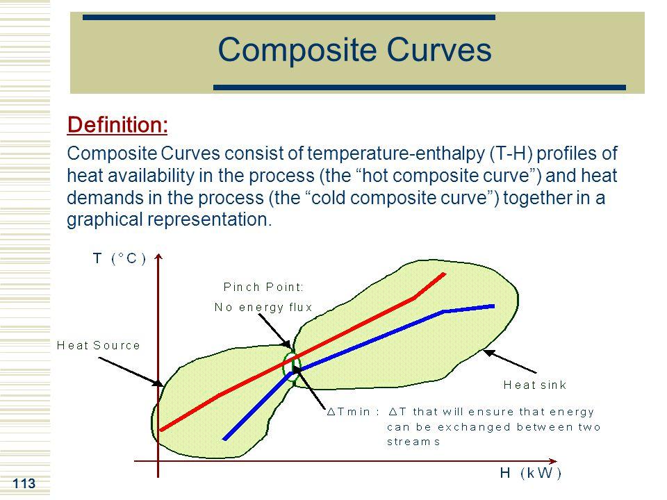 Composite Curves Definition: