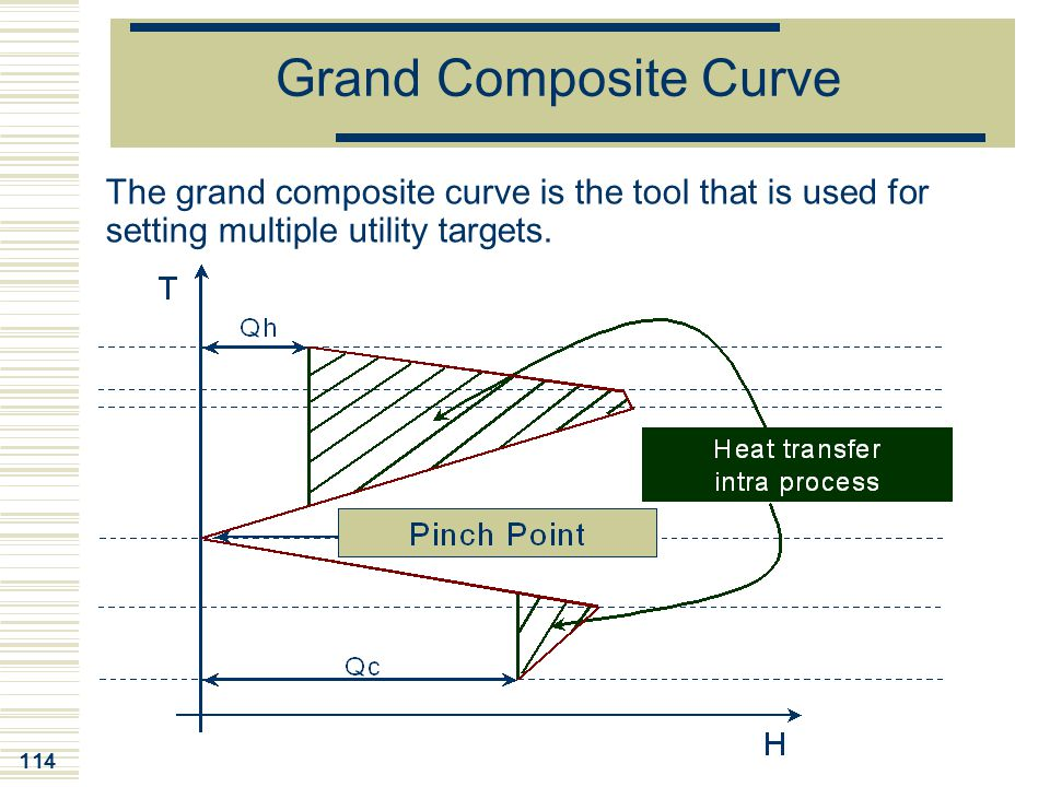 Grand Composite Curve The grand composite curve is the tool that is used for setting multiple utility targets.