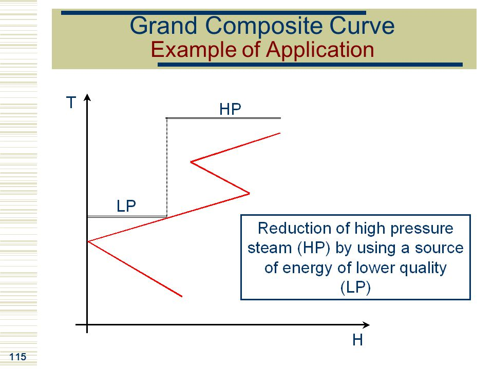 Grand Composite Curve Example of Application