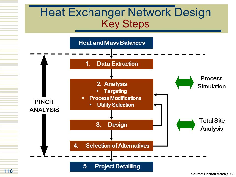 Heat Exchanger Network Design Key Steps