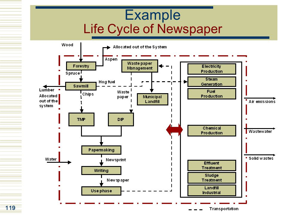 Example Life Cycle of Newspaper
