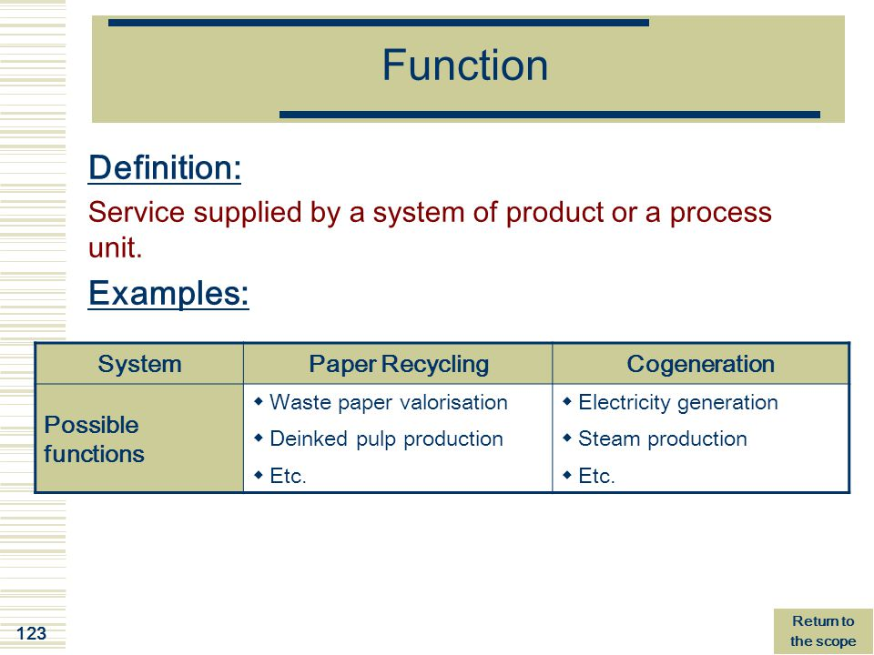 Function Definition: Examples: