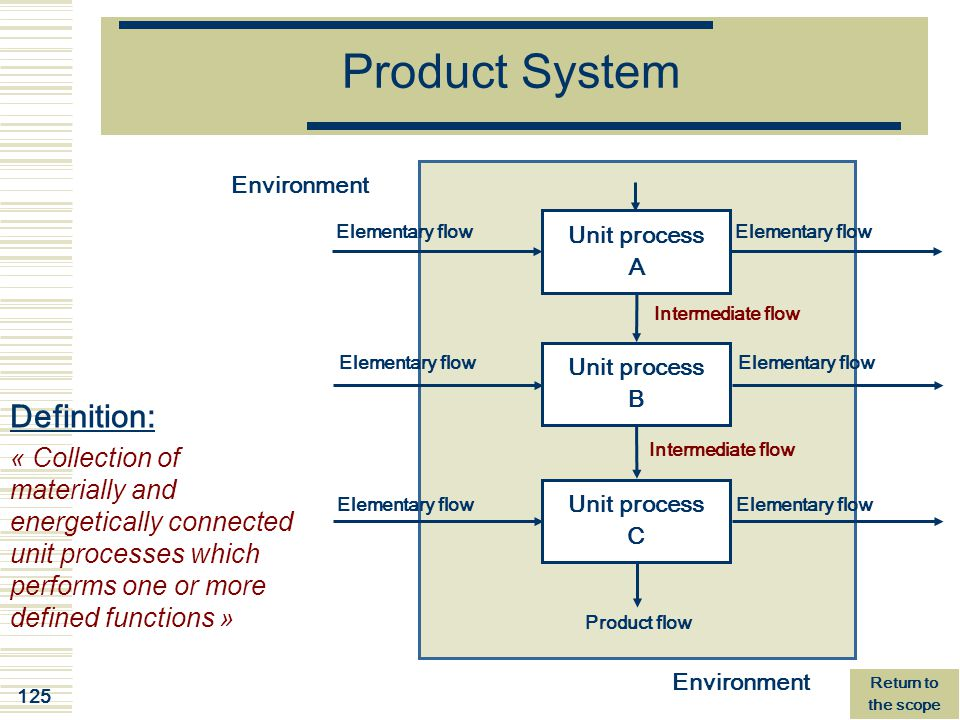 Product System Definition: