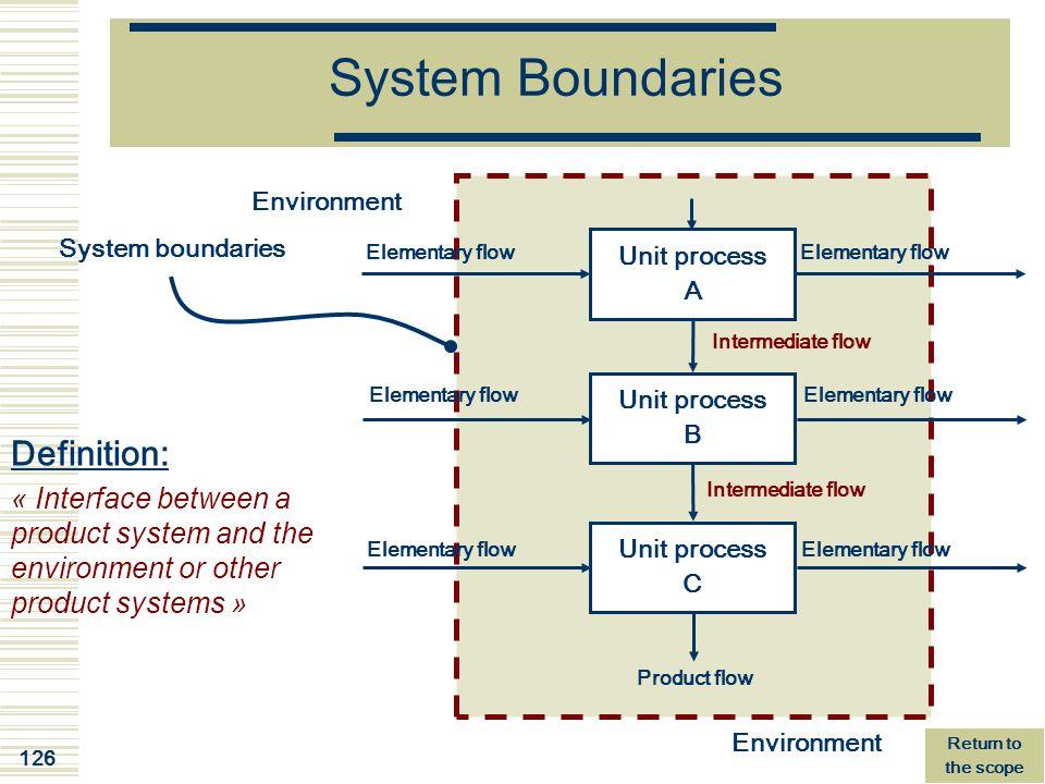 System Boundaries Definition: