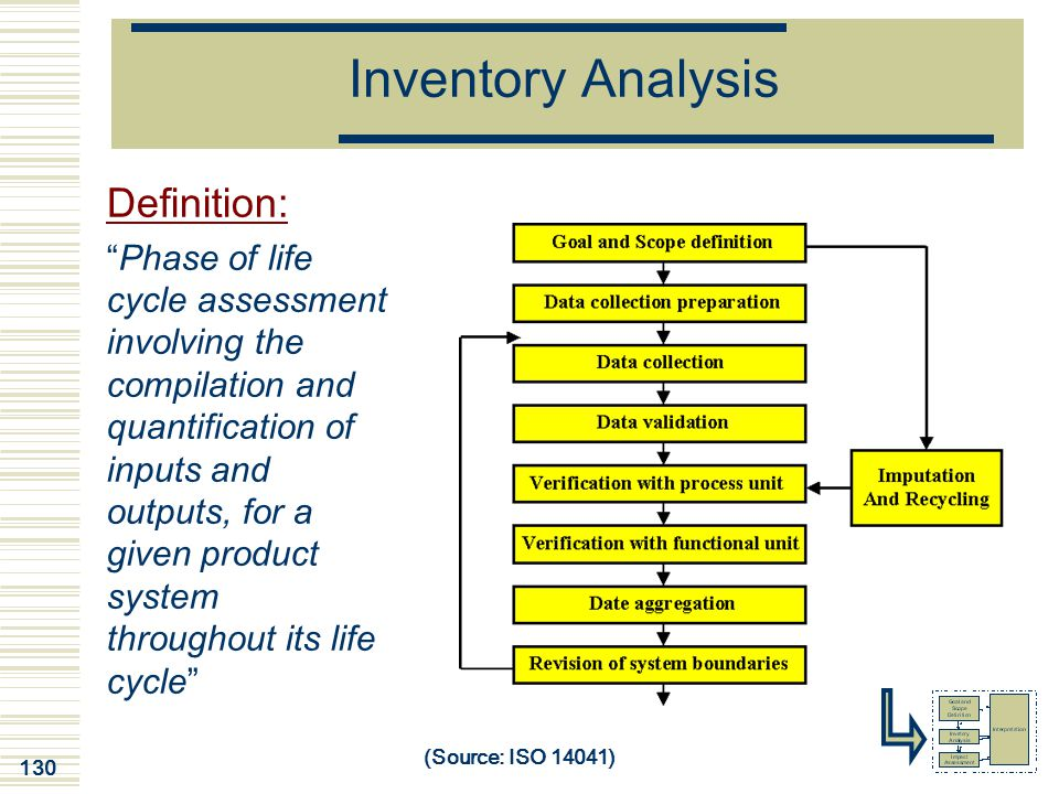Inventory Analysis Definition:
