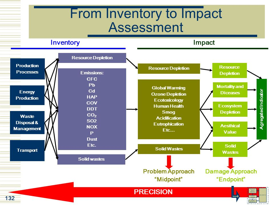 From Inventory to Impact Assessment