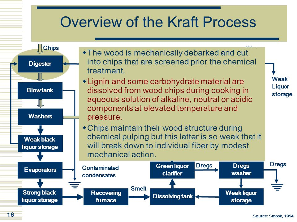 Overview of the Kraft Process