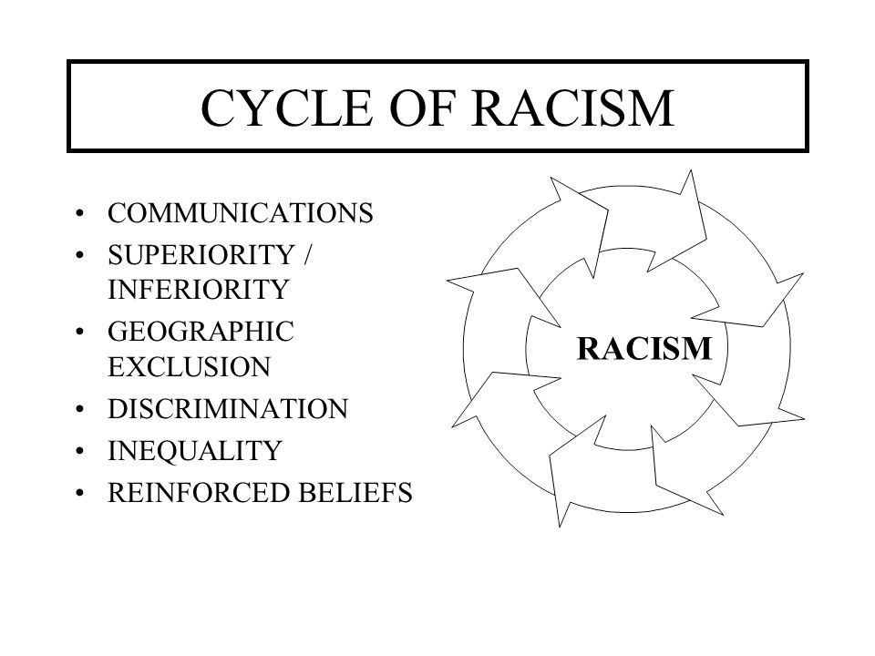 CYCLE OF RACISM RACISM COMMUNICATIONS SUPERIORITY / INFERIORITY