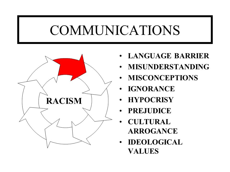 COMMUNICATIONS RACISM LANGUAGE BARRIER MISUNDERSTANDING MISCONCEPTIONS