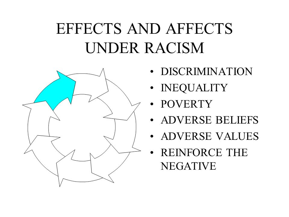 EFFECTS AND AFFECTS UNDER RACISM