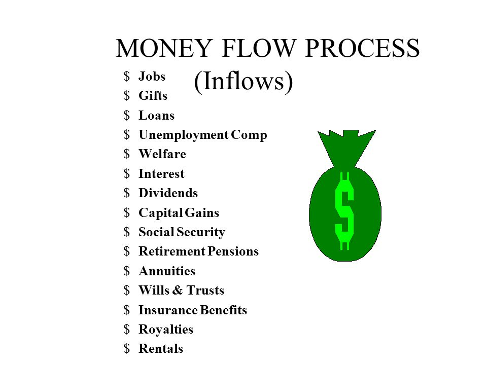 MONEY FLOW PROCESS (Inflows)