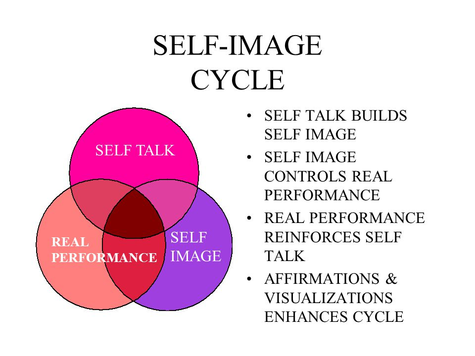 SELF-IMAGE CYCLE SELF TALK BUILDS SELF IMAGE