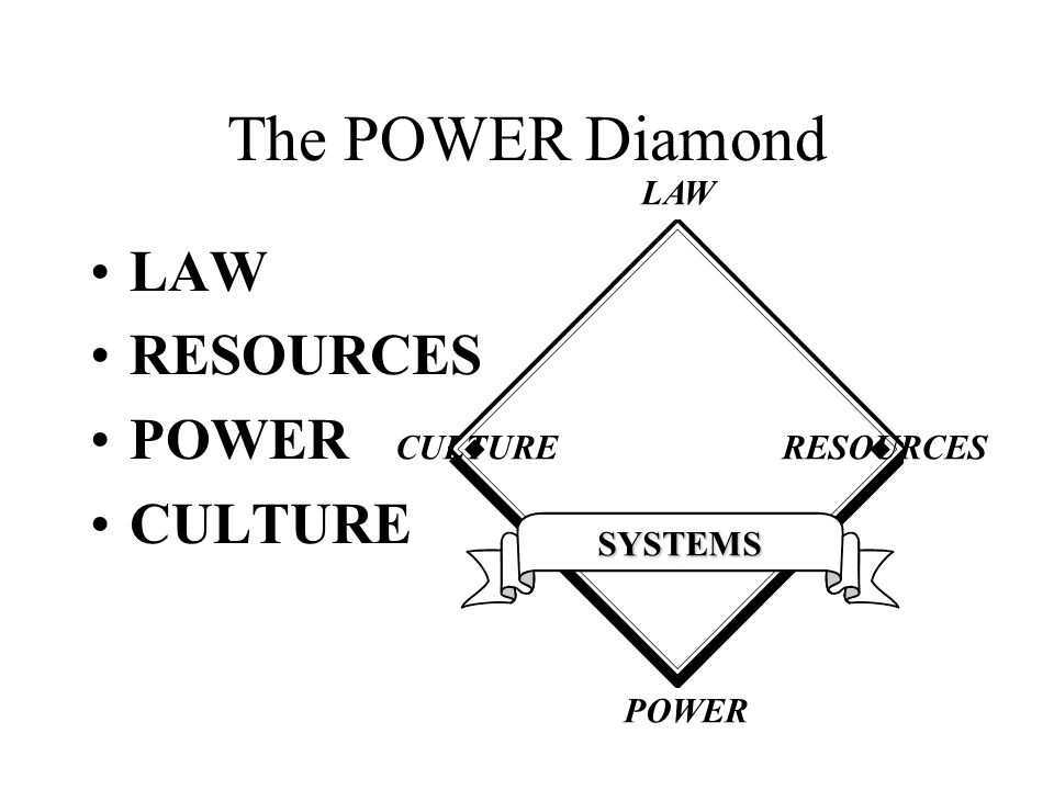 The POWER Diamond LAW RESOURCES POWER CULTURE LAW CULTURE RESOURCES
