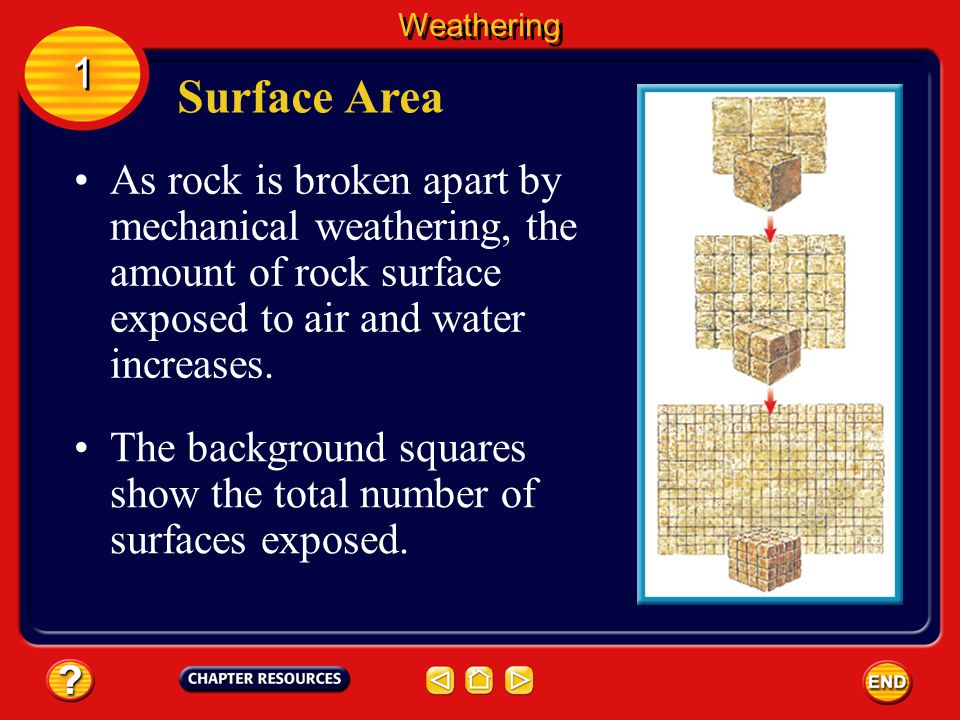 Weathering 1. Surface Area. As rock is broken apart by mechanical weathering, the amount of rock surface exposed to air and water increases.