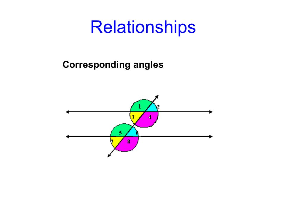 Relationships Corresponding angles