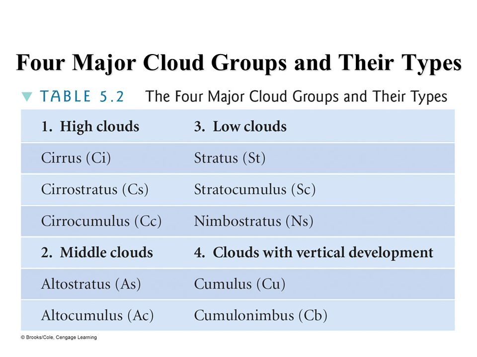 Four Major Cloud Groups and Their Types