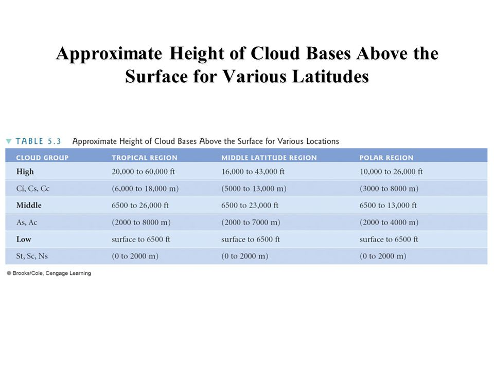 Approximate Height of Cloud Bases Above the Surface for Various Latitudes
