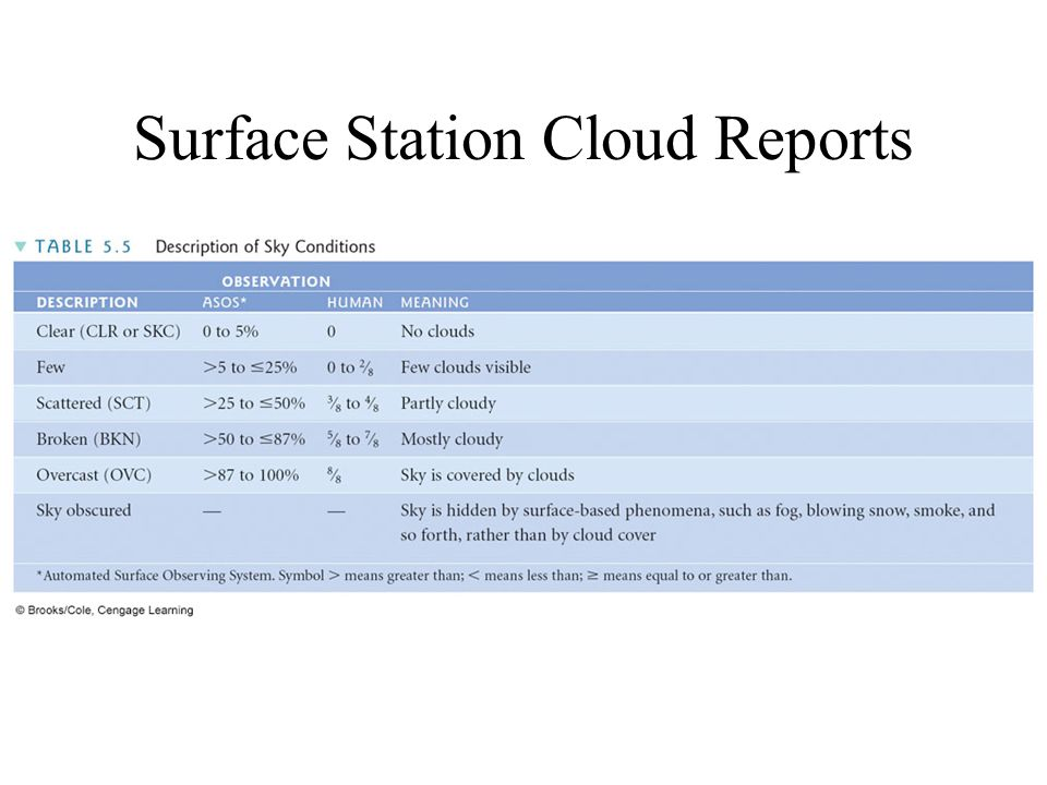 Surface Station Cloud Reports