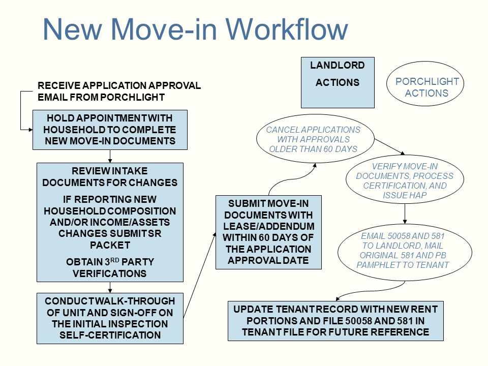 New Move-in Workflow LANDLORD ACTIONS PORCHLIGHT ACTIONS
