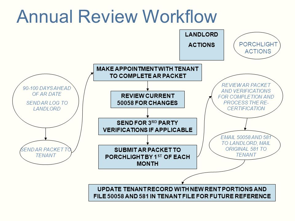 Annual Review Workflow