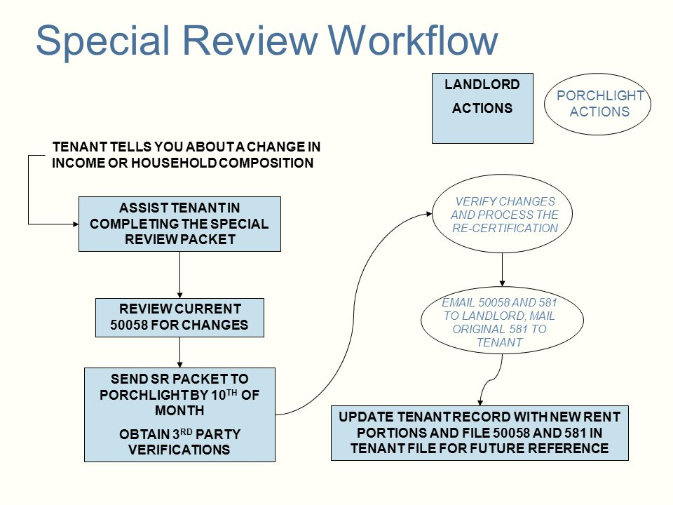 Special Review Workflow