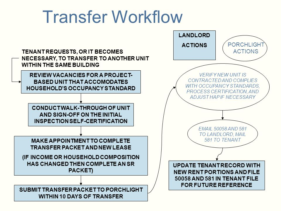 Transfer Workflow LANDLORD ACTIONS PORCHLIGHT ACTIONS