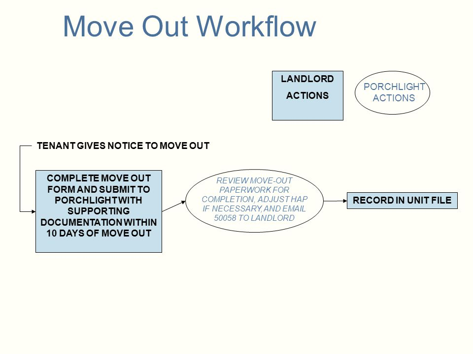 Move Out Workflow LANDLORD ACTIONS PORCHLIGHT ACTIONS
