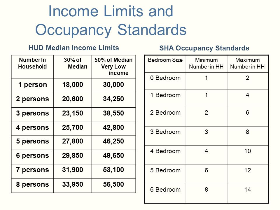 Income Limits and Occupancy Standards