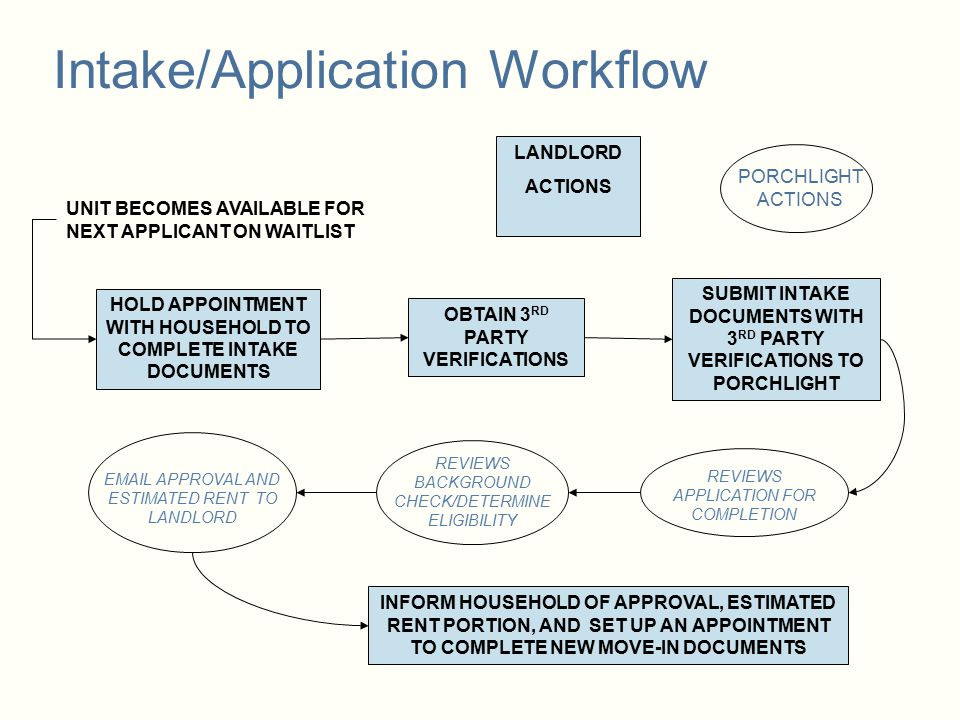 Intake/Application Workflow