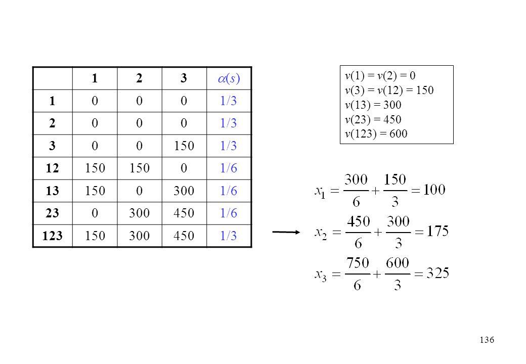 1 2. 3. (s) 1/3. 150. 12. 1/6. 13. 300. 23. 450. 123. v(1) = v(2) = 0. v(3) = v(12) = 150.
