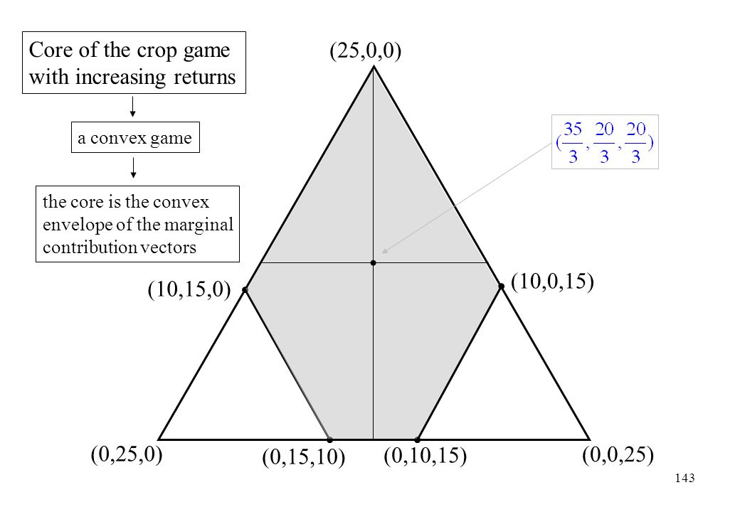 Core of the crop game with increasing returns (25,0,0)