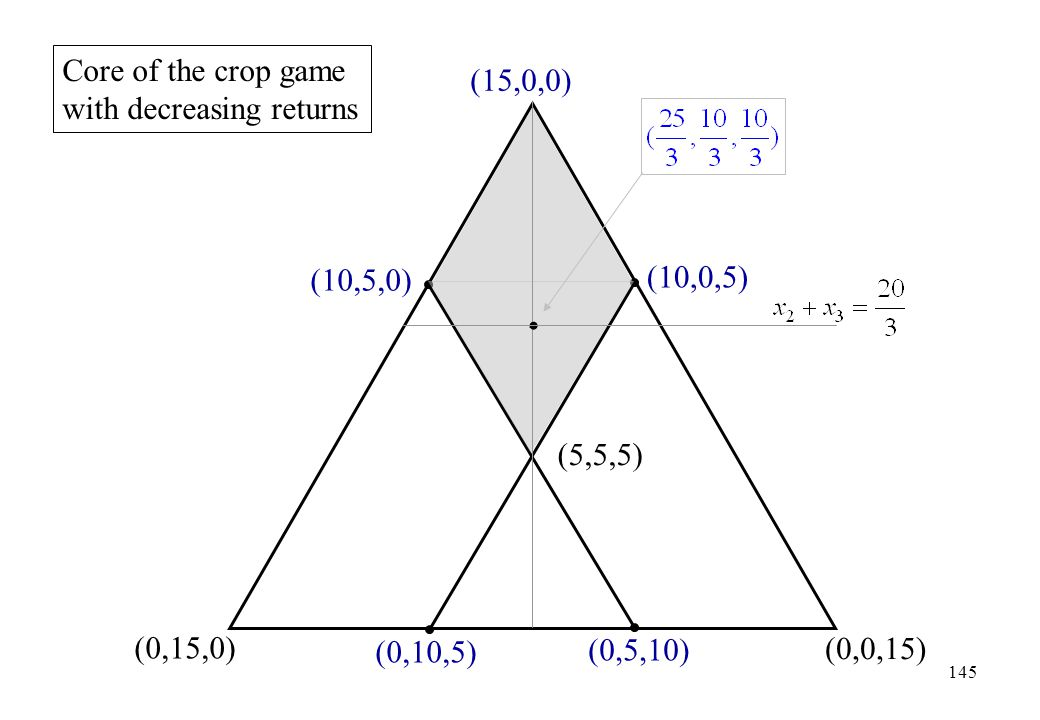 Core of the crop game with decreasing returns