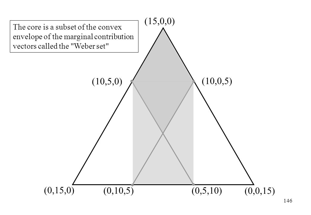 (15,0,0) The core is a subset of the convex envelope of the marginal contribution. vectors called the Weber set