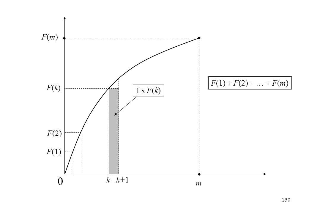 F(m) F(1) + F(2) + … + F(m) F(k) 1 x F(k) F(2) F(1) k k+1 m