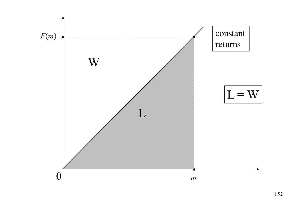 constant returns F(m) W L = W L m