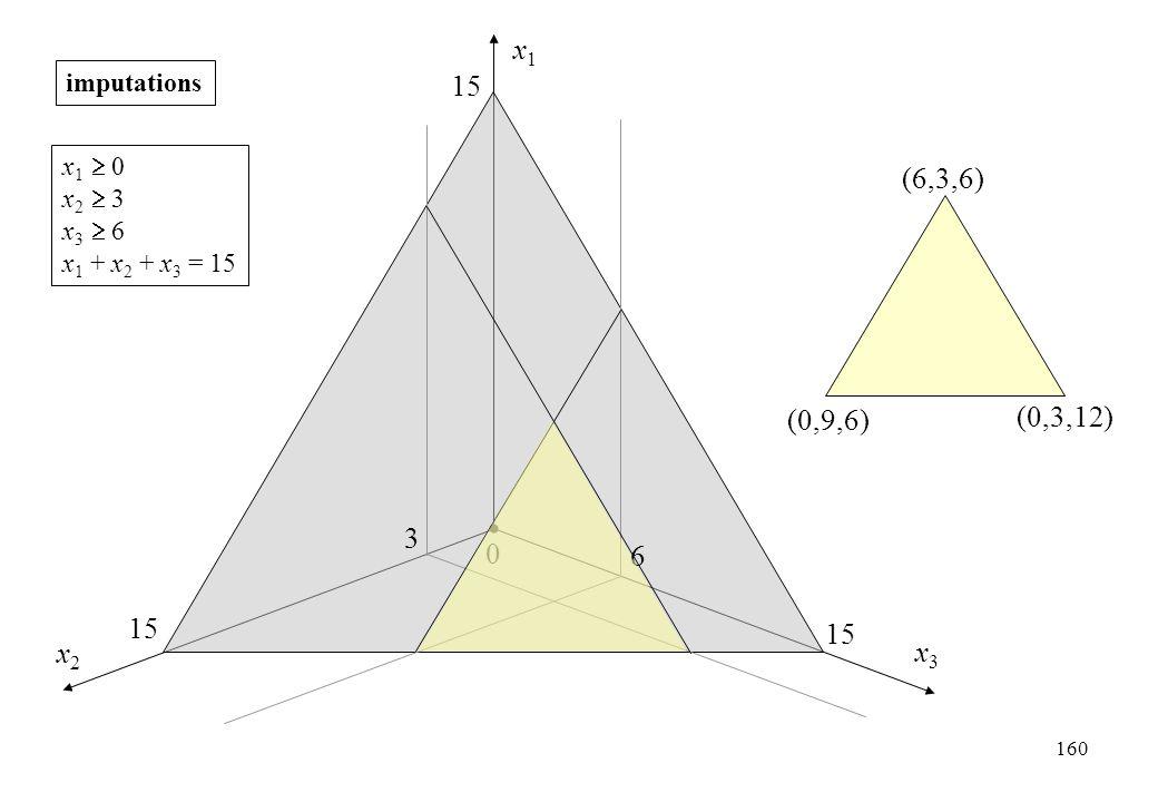 x1 15 (6,3,6) (0,3,12) (0,9,6) 3 6 15 15 x2 x3 imputations x1  0