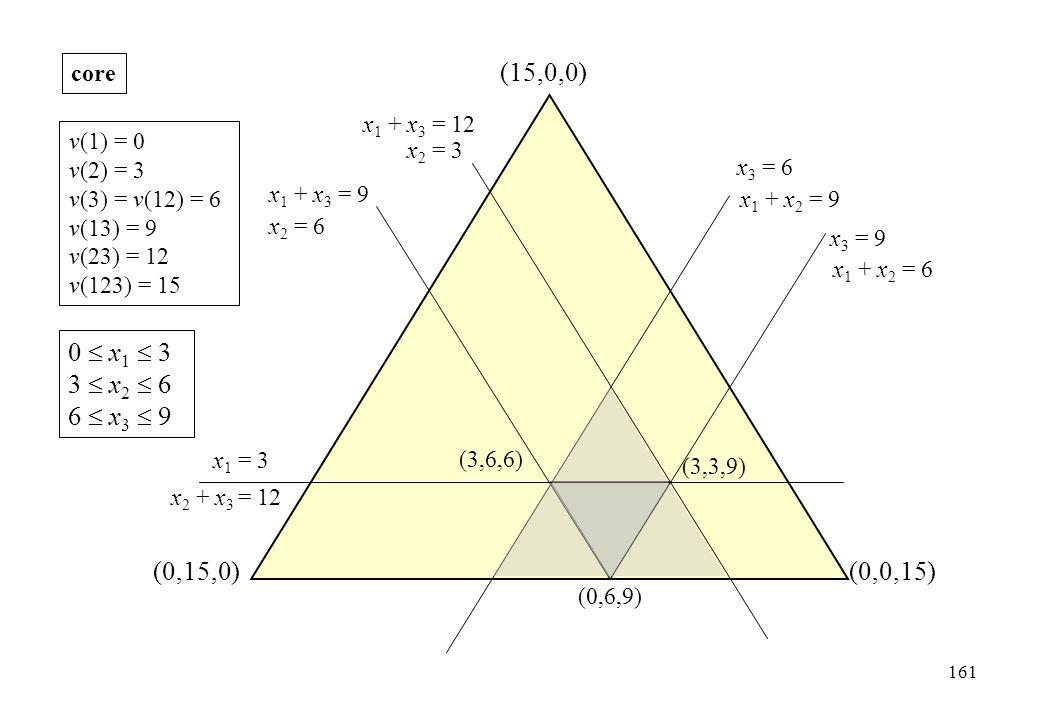 core (15,0,0) x1 + x3 = 12. v(1) = 0. v(2) = 3. v(3) = v(12) = 6. v(13) = 9. v(23) = 12. v(123) = 15.
