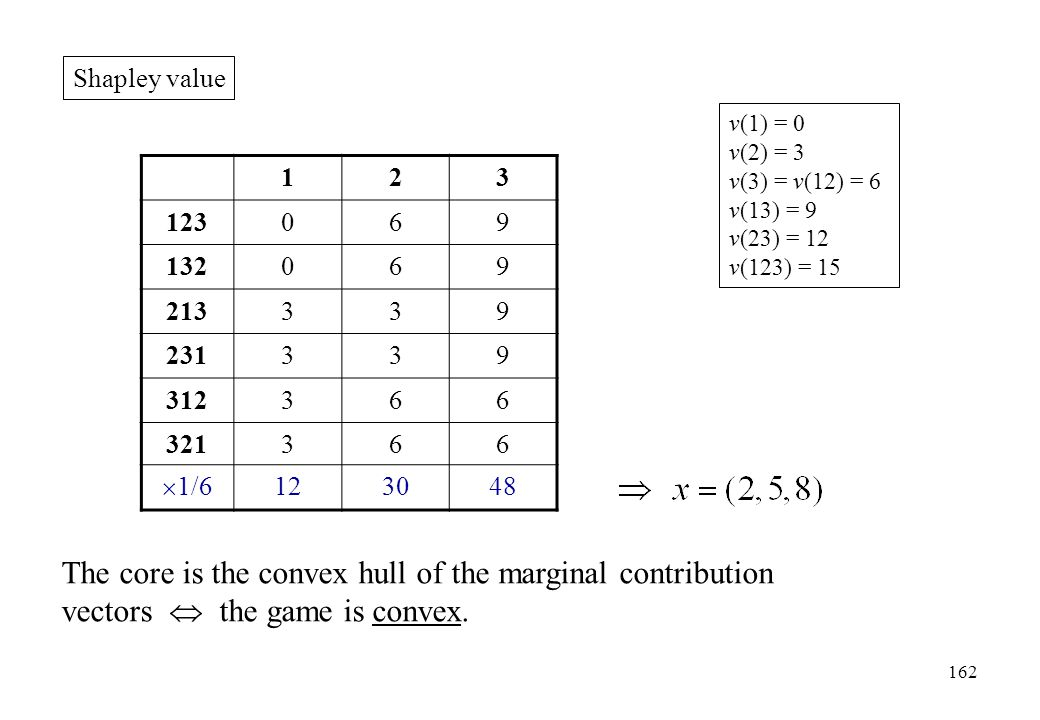 The core is the convex hull of the marginal contribution